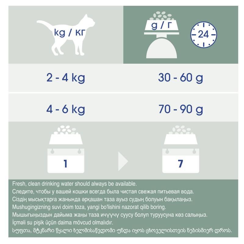 Purina Cat Chow Sterilised сухой корм для кастрированных котов и стерилизованных кошек с домашней птицей 1,5 кг (7 кг),  (15 кг)