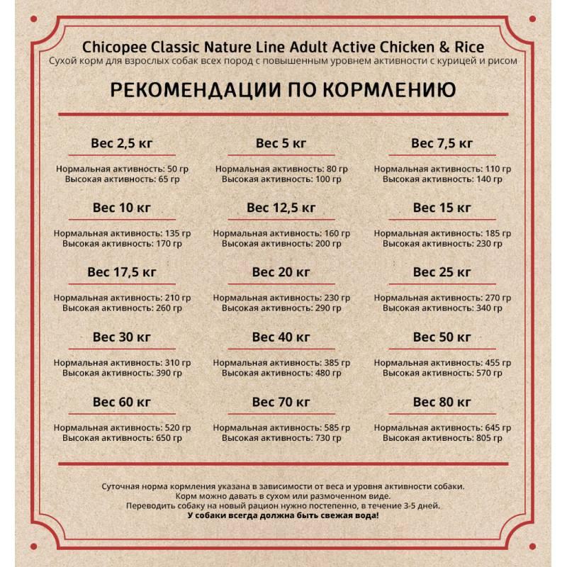 Chicopee Classic Nature Line Active Chicken & Rice сухой корм для активных собак всех пород с курицей и рисом 2 кг (15 кг)
