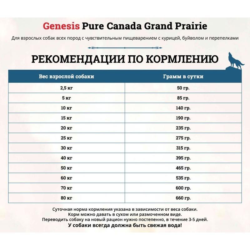 Genesis Pure Canada Grand Praire Adult сухой корм для взрослых собак всех пород с чувствительным пищеварением с курицей, буйволом и перепелками - 2,268 кг (11,7 кг)