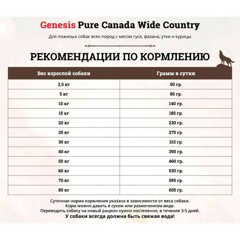 Genesis Pure Canada Wide Country Senior сухой корм для пожилых собак всех пород с мясом гуся, фазана, утки и курицы - 2,268 кг (11,7 кг)
