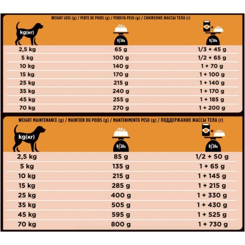 Pro Plan Veterinary Diets OM Obesity Management корм для собак при ожирении 3 кг