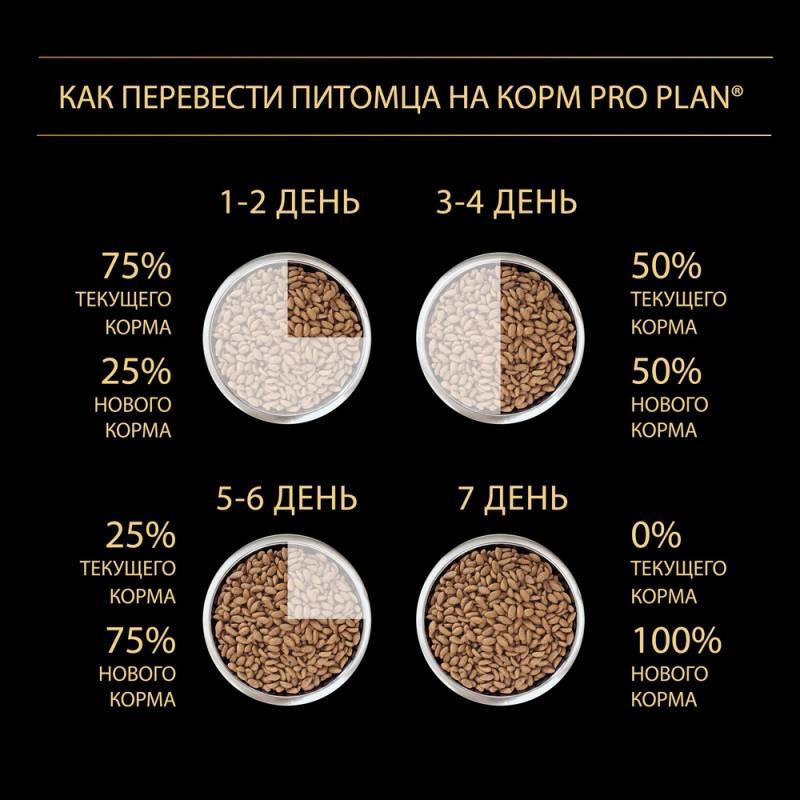 Pro Plan Medium Puppy - корм для щенков средних пород с курицей и рисом 1,5 кг (12 кг)