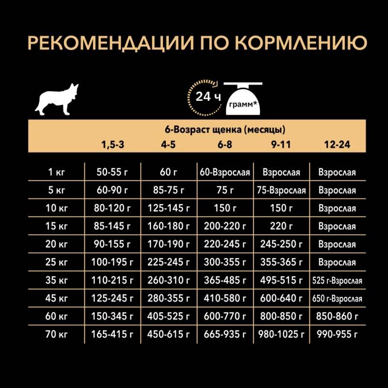 Pro Plan Medium Puppy Sensitive Digestion Lamb корм для щенков средних пород с чувствительным пищеварением с ягненком и рисом 1,5 кг (12 кг)