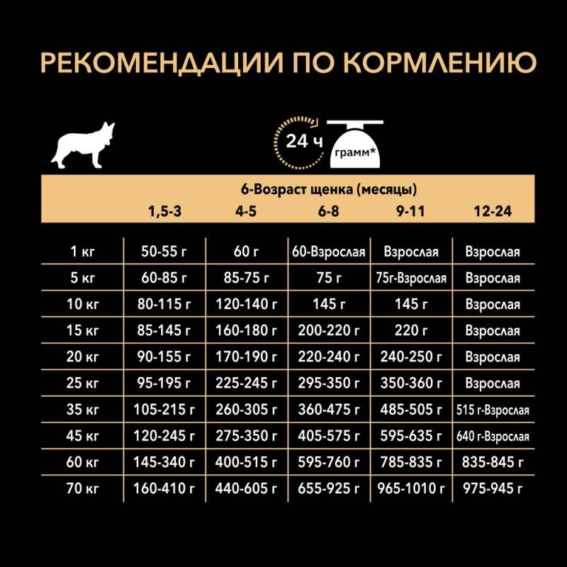 Pro Plan Medium Puppy Sensitive Skin - корм для щенков средних пород с чувствительным пищеварением с лососем и рисом 1,5 кг (3 кг) (12 кг) (18 кг)
